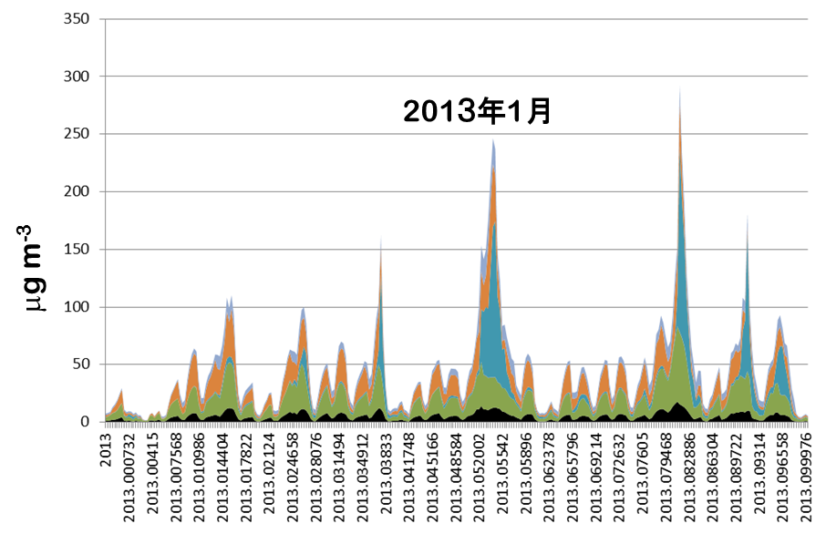 PM2.5-201301