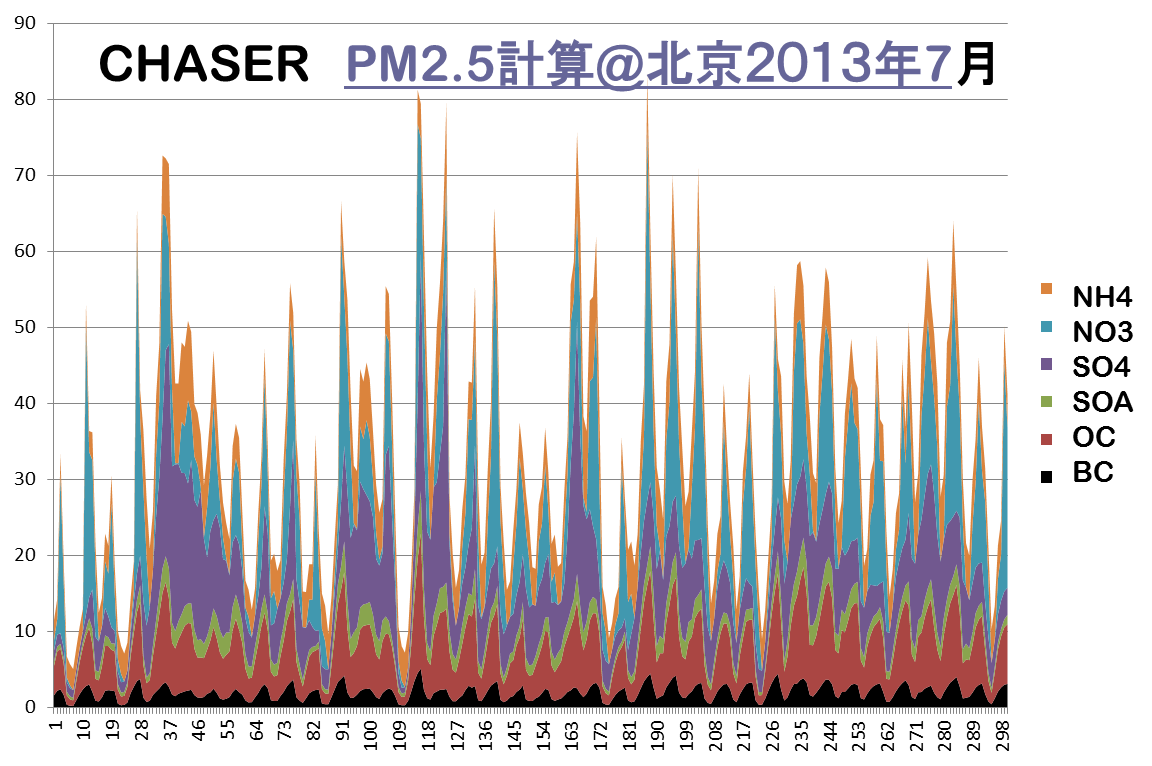 PM2.5-201207